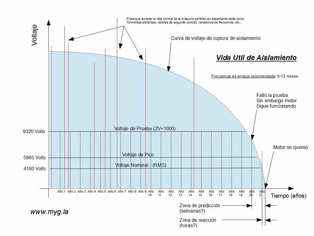 Grafico de justificacion de ensayo de Surge